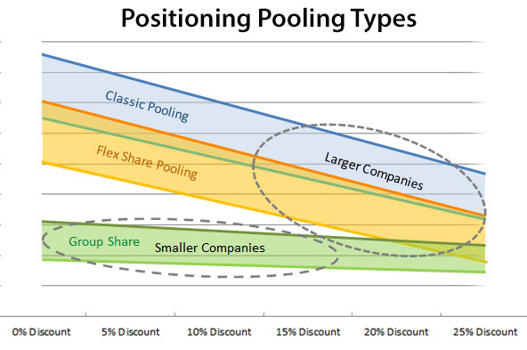 Position Pool Types