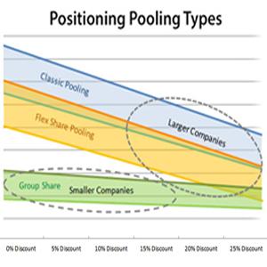 Position Pool