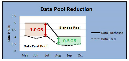 Data Pool Reduction