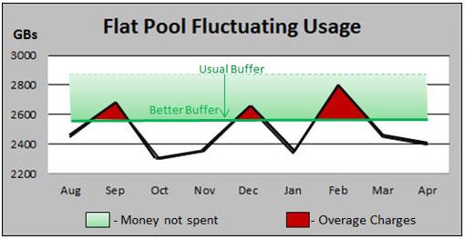 Flat Pool Buffer