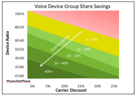 Voice Device Group Share