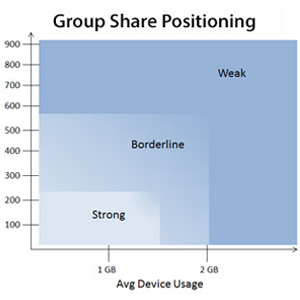 Group share positioning